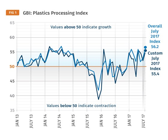 Gardner Business Index Plastics Processing July 2017
