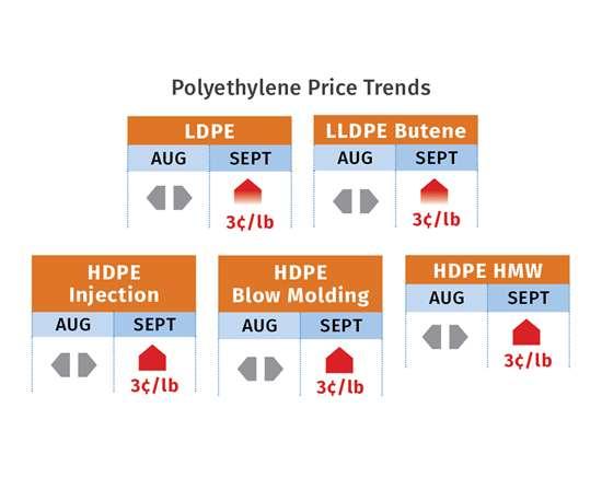 Polyethylene resin pricing