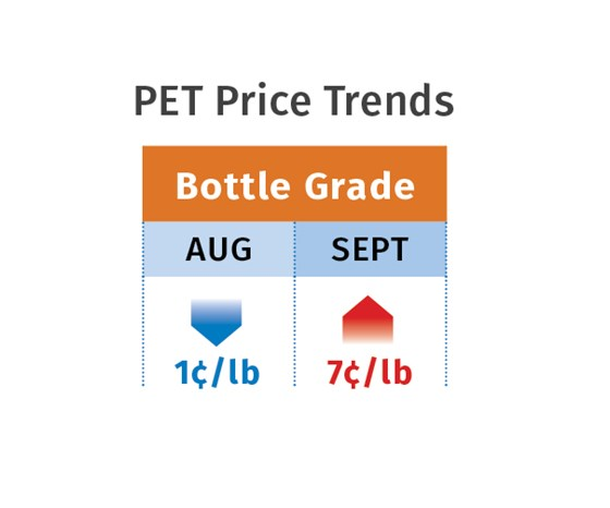 PET resin prices