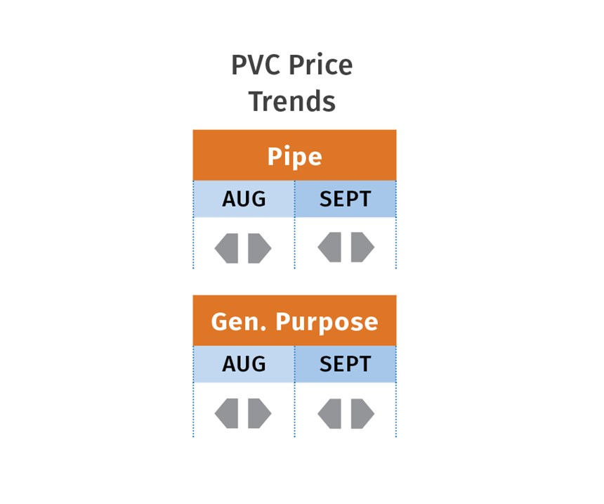 PVC resin prices