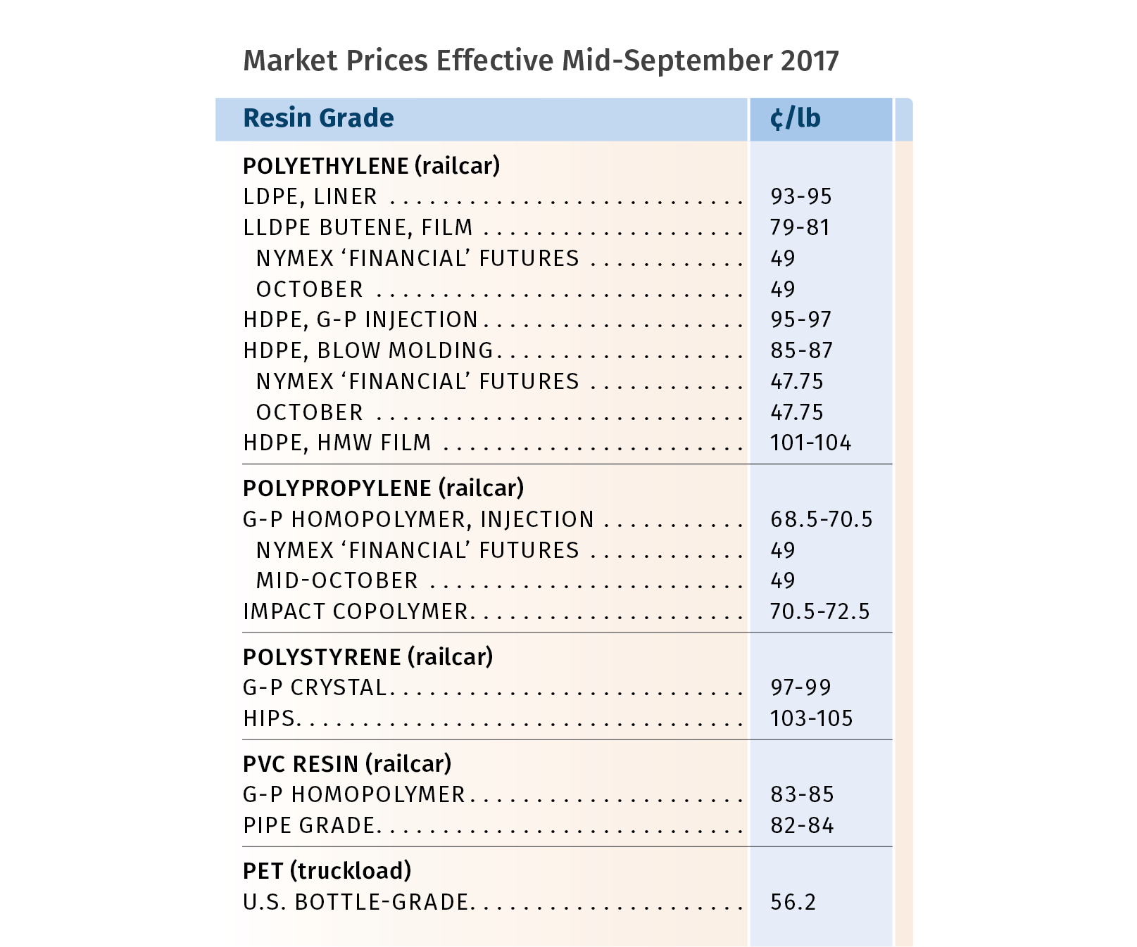 Resin Pricing September 2017