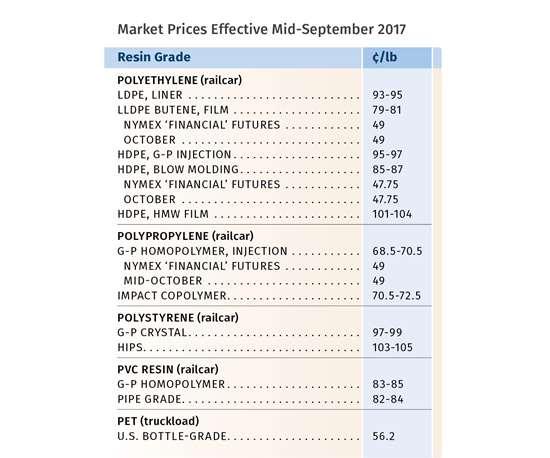 Resin Pricing September 2017