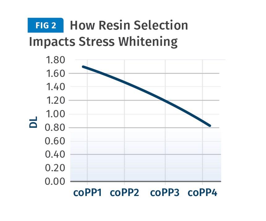 stress whitening