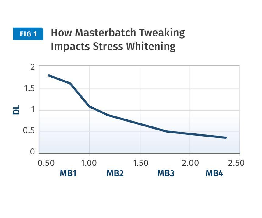 masterbatch stress whitening