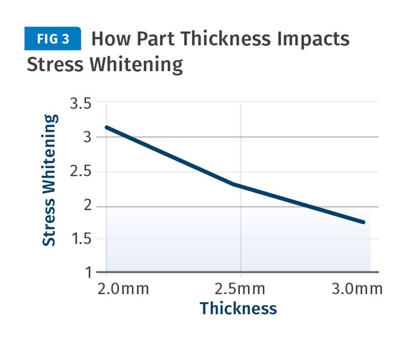 part thickness stress whitening