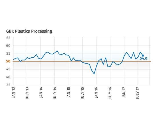 September 2017 Gardner Business Index Plastics Processing