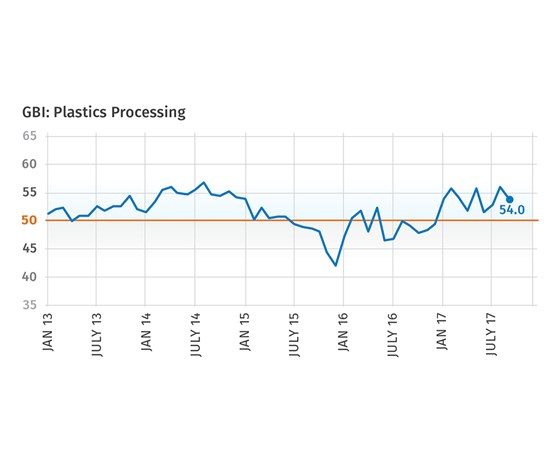 September 2017 Gardner Business Index Plastics Processing