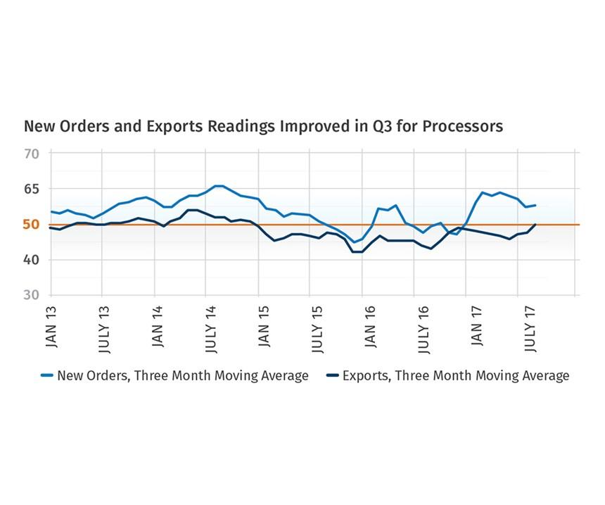 third quarter 2017 plastics New orders and exports
