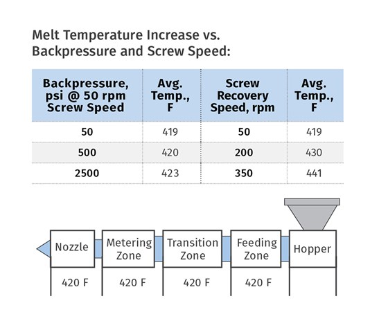 Melt temperature increase versus backpressure and screw speed