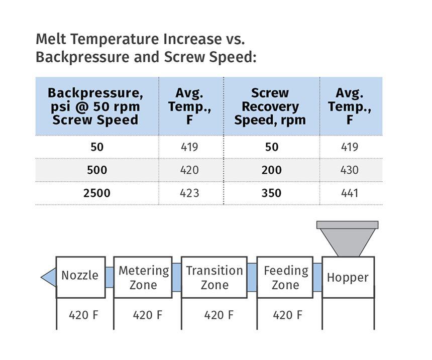 Melt temperature increase versus backpressure and screw speed