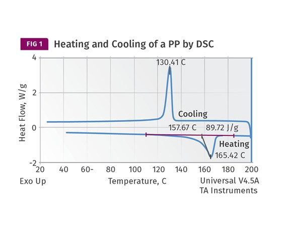 Heating and cooling of a polypropylene by differential scanning caloriemtry