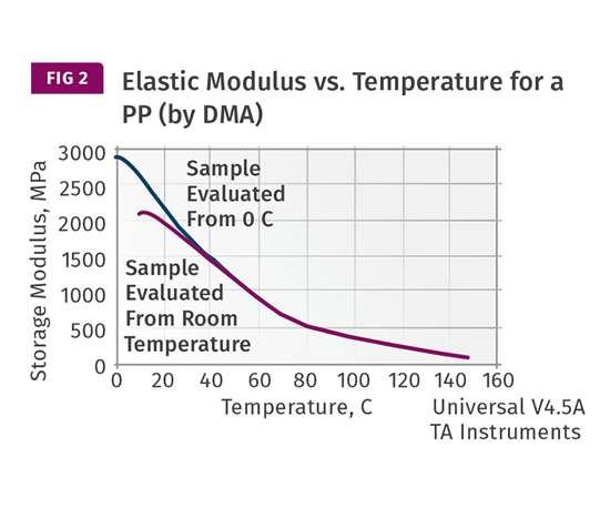 Elastic modulus versus temperature for a polypropylene