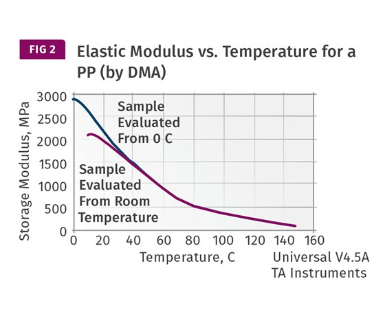 Elastic modulus versus temperature for a polypropylene
