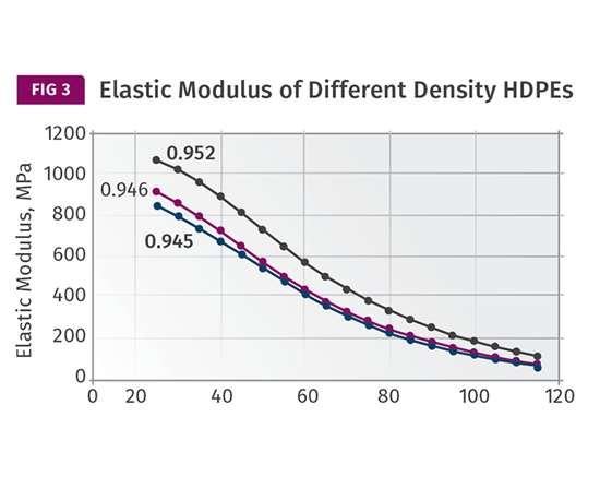 Elastic modulus of different density HDPEs
