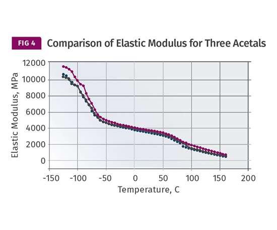 Comparison of elastic modulus for three acetals
