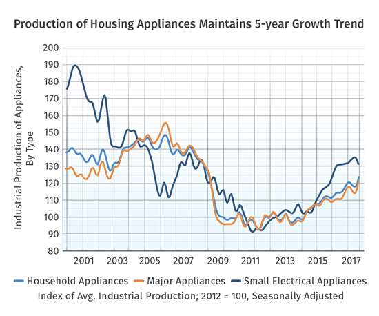 Production of Housing Appliances