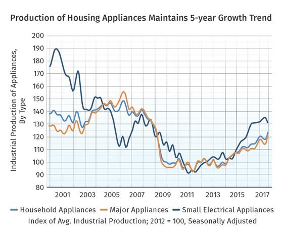 Production of Housing Appliances