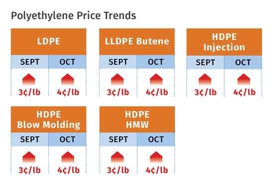 Polyethylene prices October 2017