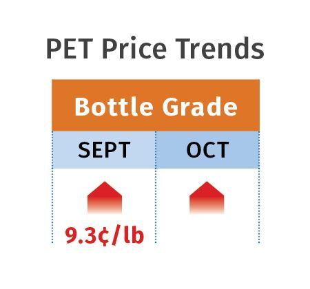 Polyethylene terephthalate prices October 2017