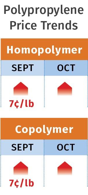 Polypropylene prices October 2017