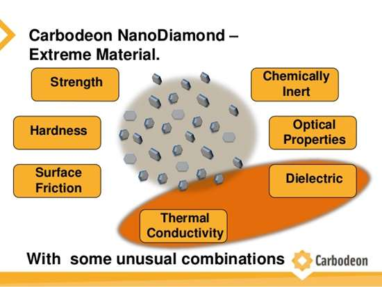 Carbodeon NanoDiamond