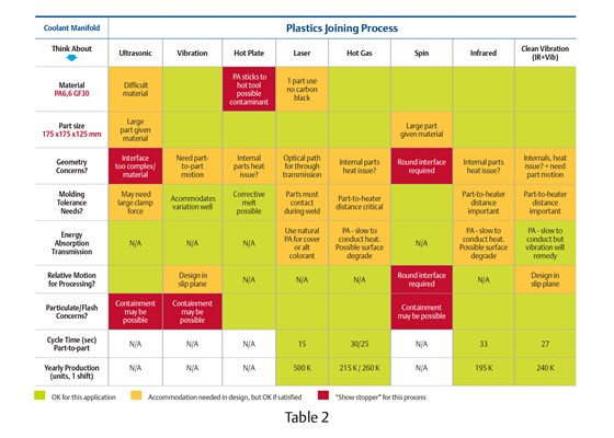 plastics joining process table