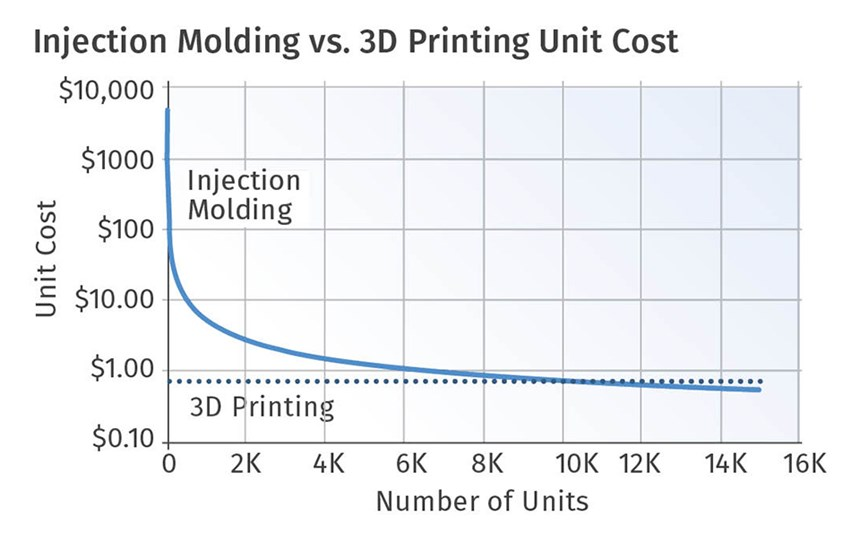 Comparison of injection molding and 3D printing costs