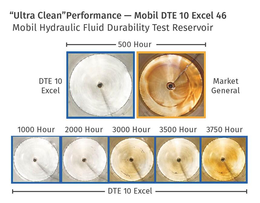 Mobil DTE 10 series