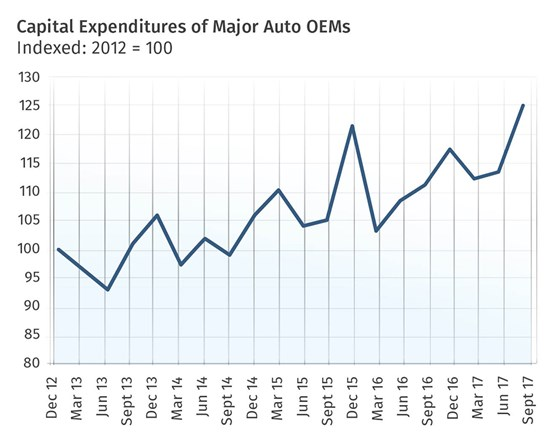 Capital expenditures of major automotive OEMs.