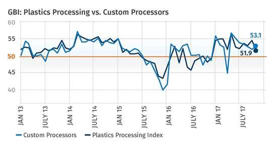 GBI Plastics Processing Index