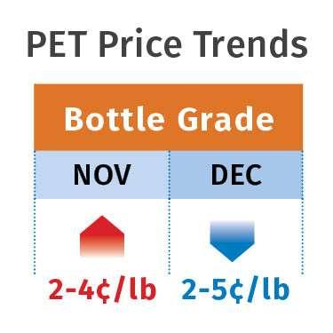 PET Price Trends