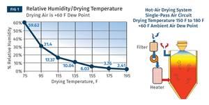 Dehumidifying Dryer