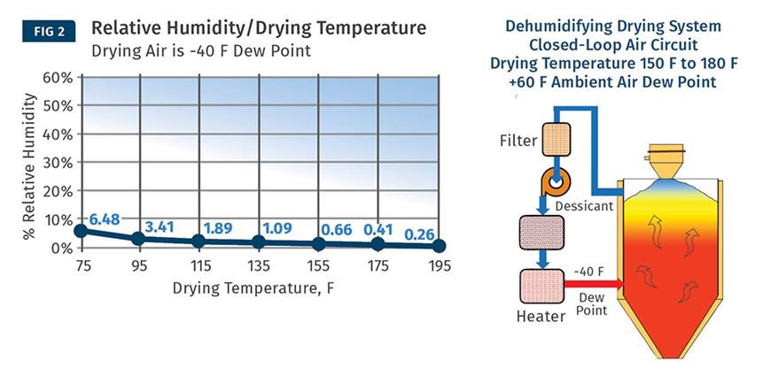 hot air dryer plastics