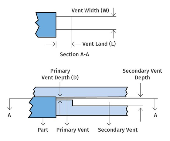vent types for injection tooling