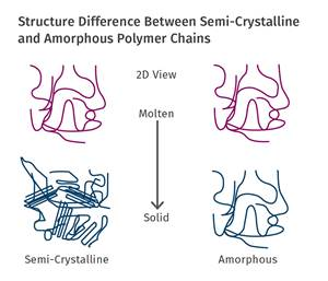 Semi-crystalline and amorphous polymer chains