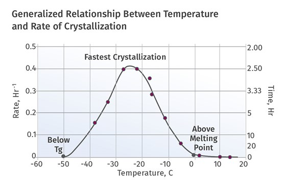 Generalized Relationship Between Temperature and Rate of Crystallization