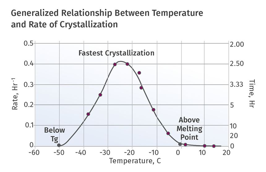Generalized Relationship Between Temperature and Rate of Crystallization graph