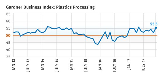 Gardner Business Index: Plastics Processing