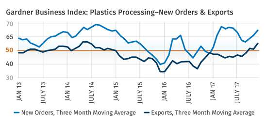 Gardner Business Index: Plastics Processing New Orders & Exports