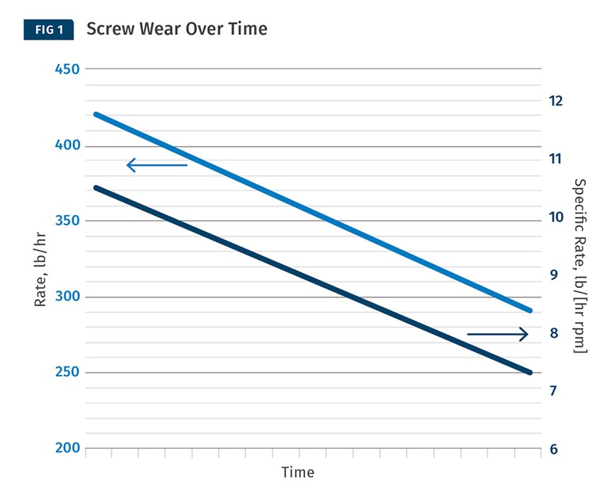 Screw Wear Over Time