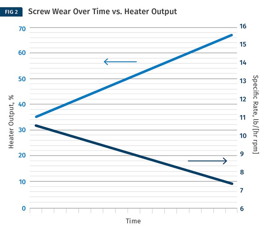 Screw Wear Over Time vs. Heather Output