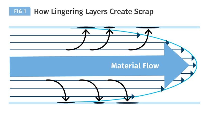 Material layers creating scrap in barrels