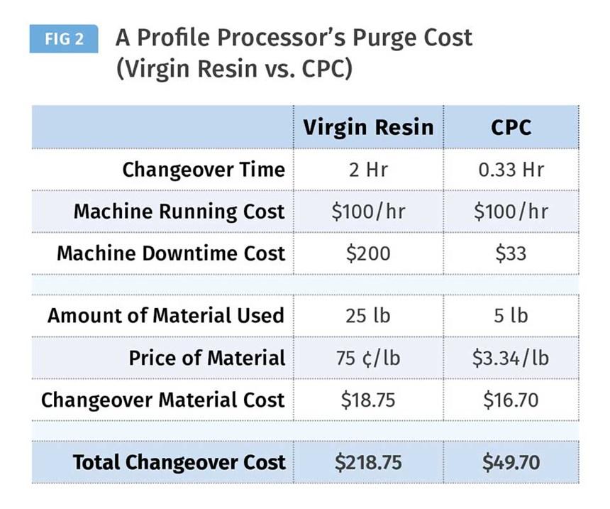 Purge costs virgin resin vs. CPC