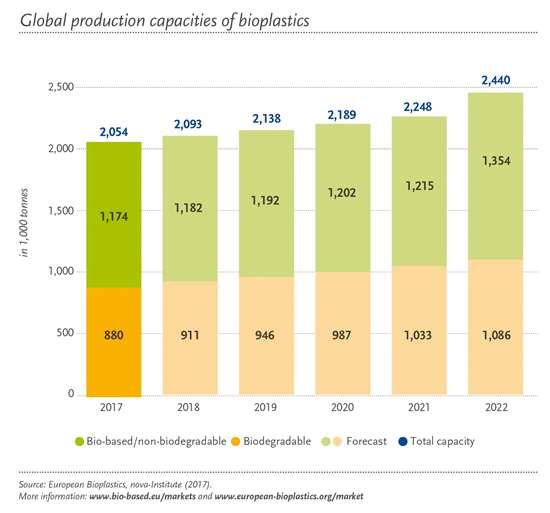 Global production of bioplastics.