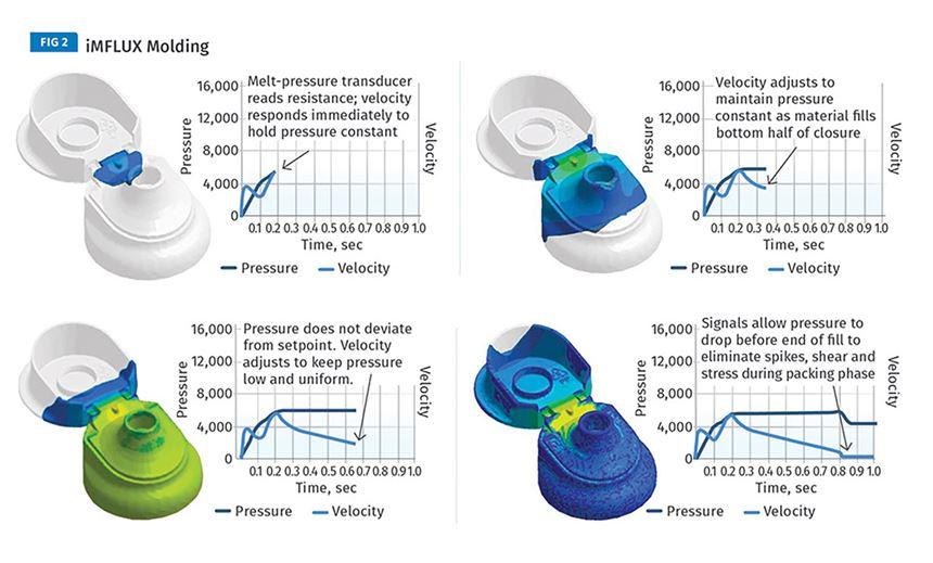 iMFLUX Molding versus conventional molding