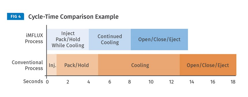 iMFLUX Process versus conventional molding cycle-time comparison