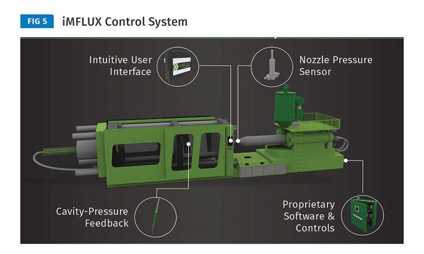 iMFLUX retrofit kit injection molding machine
