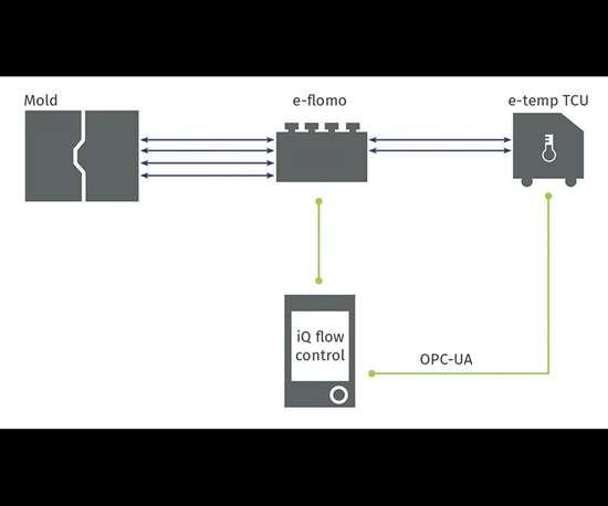 Engel iQ flow control works with e-flomo and e-temp TCU