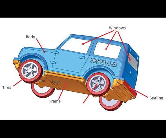 In-mold assembly of toy car in six plastic materials using Grosfilley injection mold