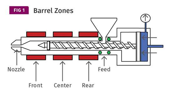 four barrel zones on injection molding machine